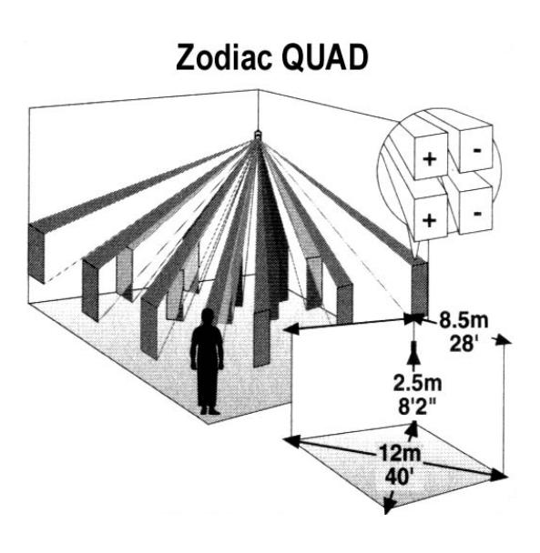 Zasięg detekcji czujnika Zodiac Quad RK410RQ.