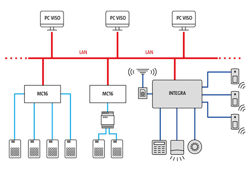Integracja systemu RACS 5 z centralami Integra.