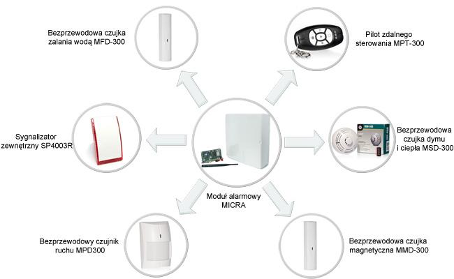 bezprzewodowy system alarmowy SATEL MICRA