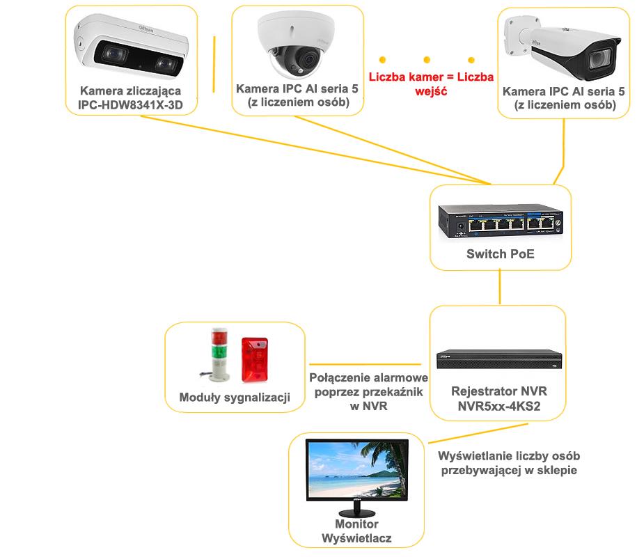 Schemat budowy prostego systemu PCFC opartego o kamery i rejestratory Dahua