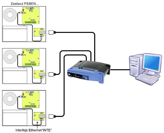 Schemat poglądowy komunikacji w sieci Ethernet - Pulsar INTE