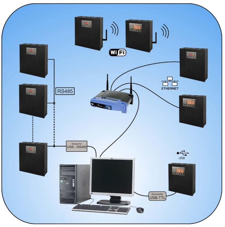 System zdalnej kontroli parametrów - PULSAR