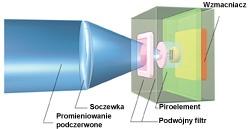 Schemat budowy opatentowanego filtra światła białego