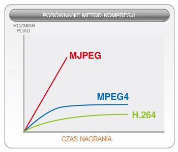 Porównanie metod kompresji H.264, MJPEG, MPEG4