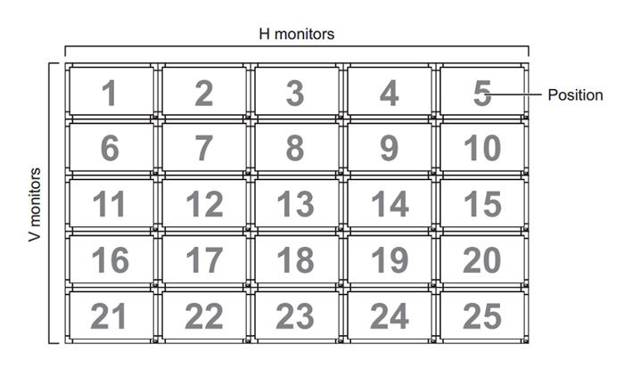 Łańcuchowe podłączenie monitorów