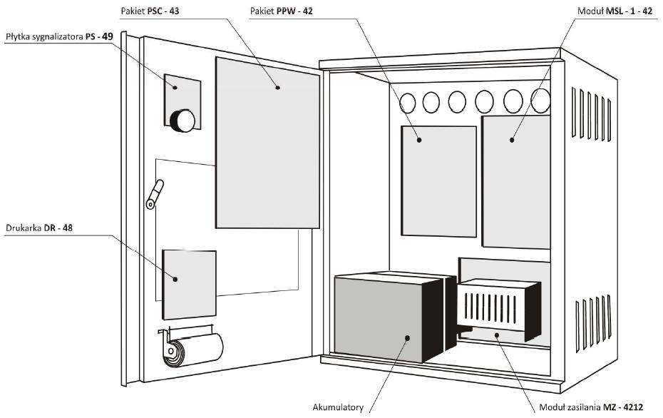 Rozmieszczenie wyposażenia centrali POLON 4200