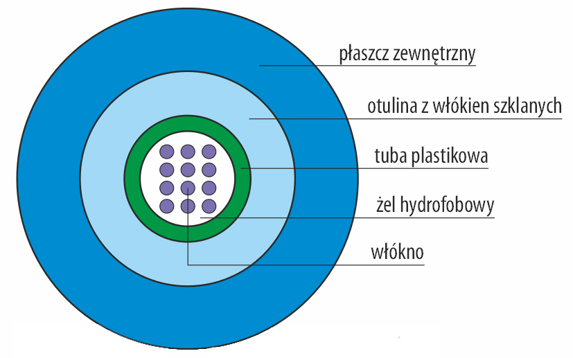 Przekrój kabla światłowodowego uniwersalnego