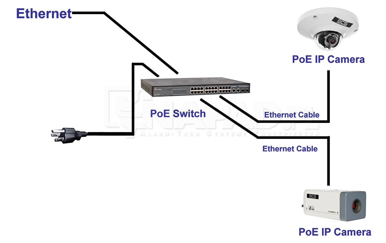 kamery megapikselowe - schemat sieci poe