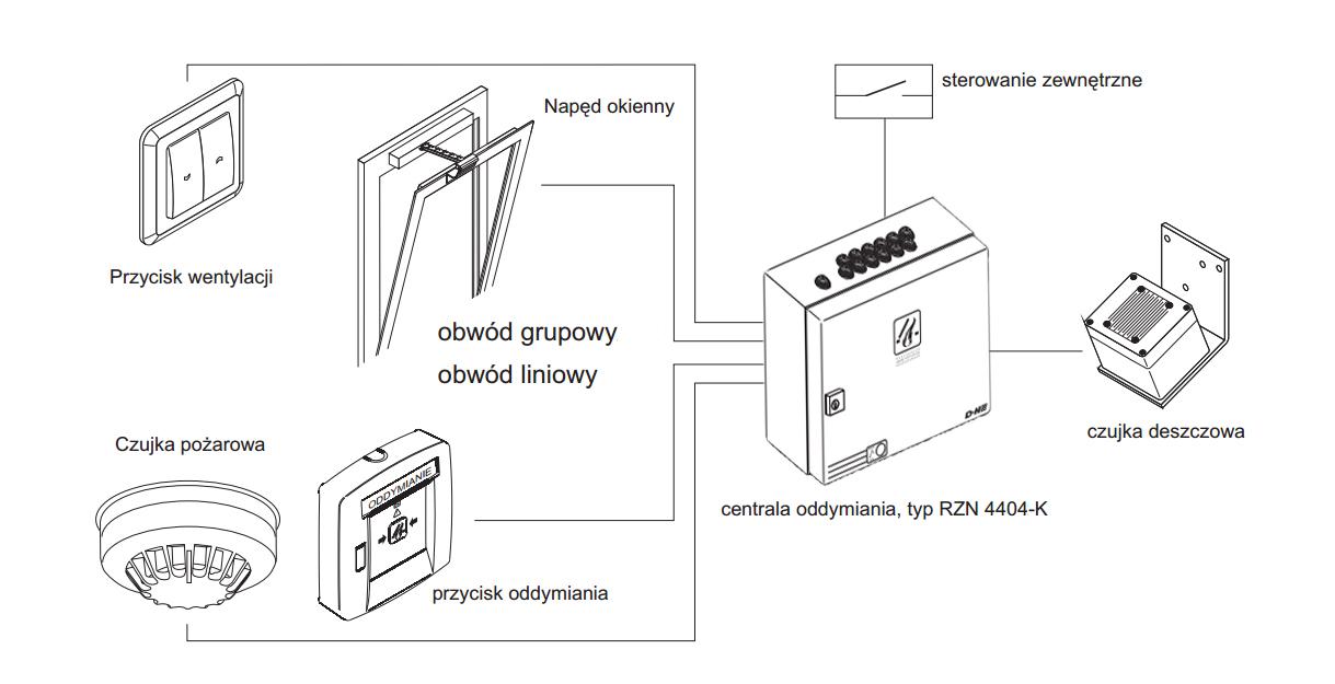 Schemat podłączenia kompaktowej centrali oddymiania RZN 4404-K