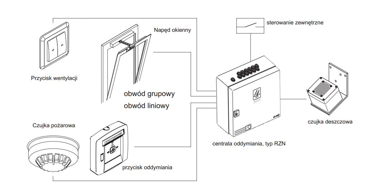 Schemat funkcjonowania RT45 w systemie oddymiania
