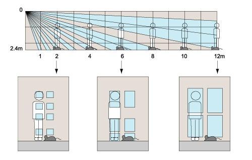 Charakterystyka działania detekcji Quad Zone Logic