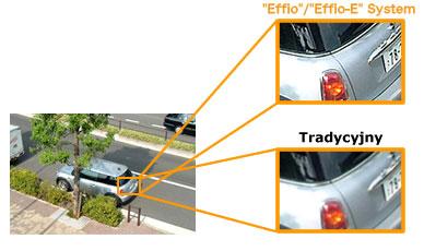 Właściwości zaawansowanego przetwornika Effio-E.